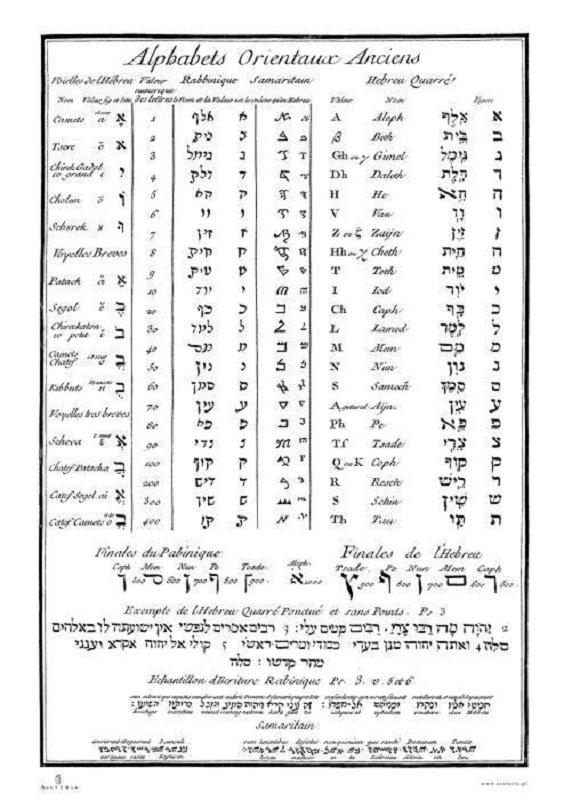 Plakat Pismo Hebrajskie